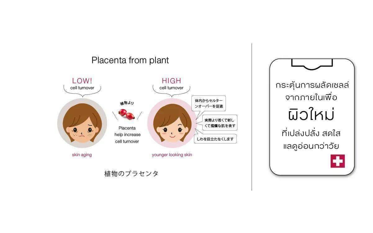 NutriVa A+ นูทริว่า เอพลัส ผิวใหม่